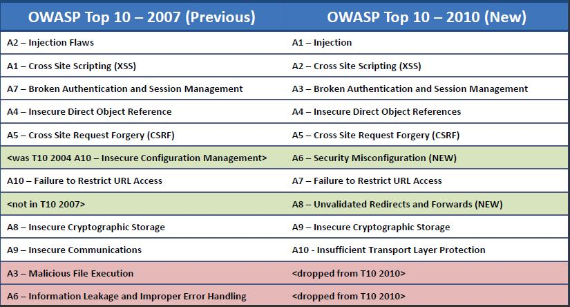 OWASP Issues 2010 Top 10 (RC1)