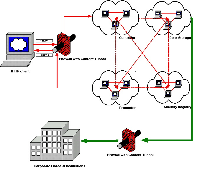 Thesis on operating system security